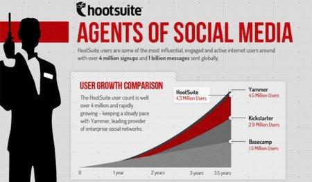 Hootsuite está de celebración: supera los cuatro millones de usuarios, infografía