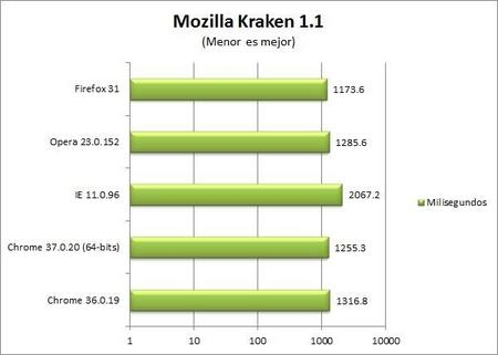 chrome-37-kraken-benchmark.jpg