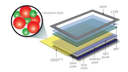 Diagrama Quantumdots