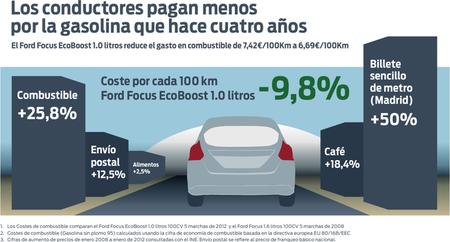 Ford Focus y su consumo