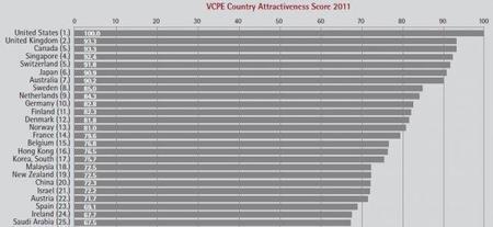 El atractivo de un país para fondos de capital privado