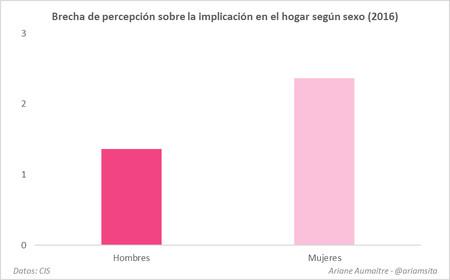 Grafico Desigualdad De Genero 9