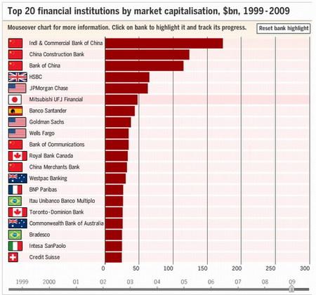 La década perdida de la banca estadounidense