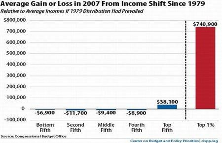 La desigualdad de los ingresos, el gran problema de la crisis