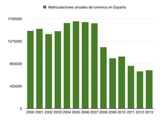 Grafica Evolucion Matriculaciones Espana