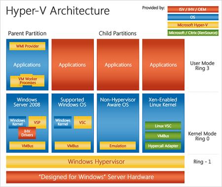 Hyper-v: la virtualización según Microsoft