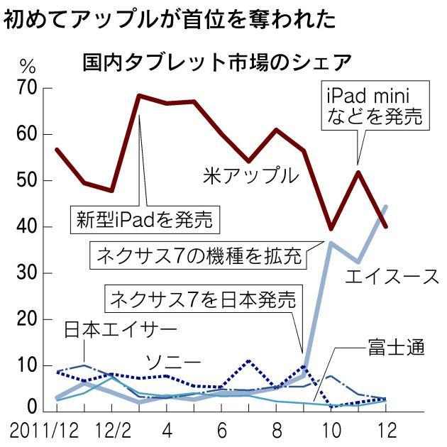 Nexus 7 iPad