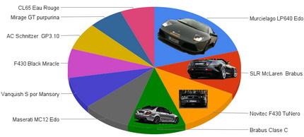 Lo mejor tuning del año: Lamborghini Murcielago LP640 por EDO Competition