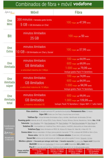 Nuevas Tarifas Vodafone One Octubre De 2019