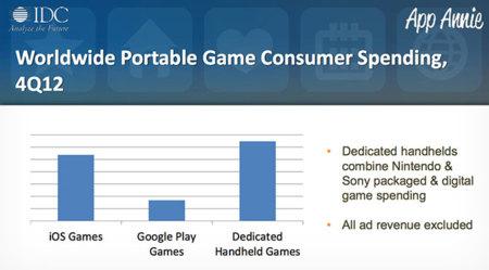 Ingresos mundiales videojuegos iOS, Android y Portátiles