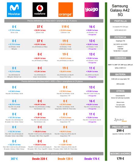 Comparativa De Precios Samsung Galaxy A42 5g Con Tarifas Movistar Vodafone Orange Y Yoigo