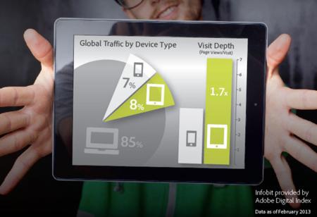 Adobe: la gente prefiere tablets a telefónos a la hora de navegar