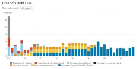 Es momento de comprar bonos griegos