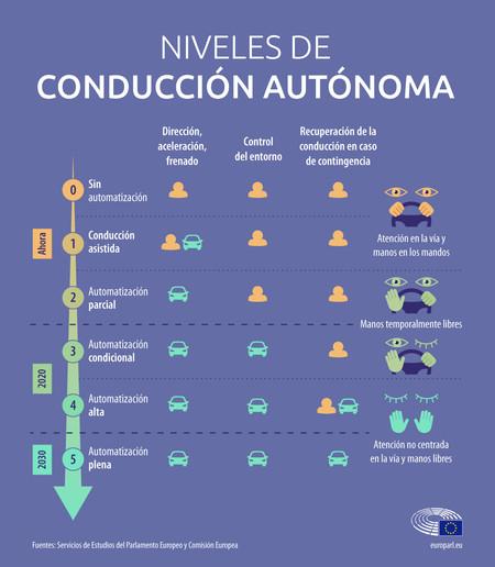 Niveles Conduccion Autonoma
