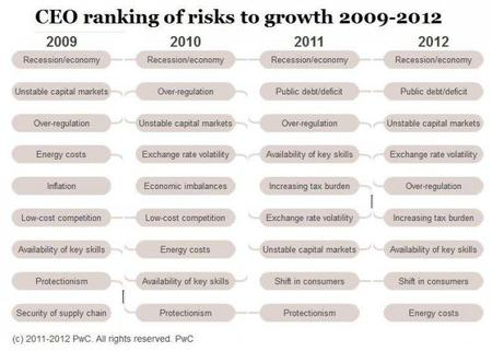 pwc-2012-ceo-survey-risks-to-growth.jpg