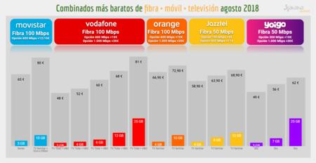 Combinados Baratos De Fibra Movil Television