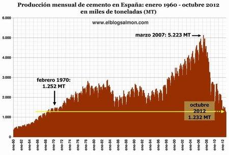 Por qué la crisis española irá a peor, en 10 gráficas