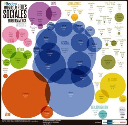 Tamaño Redes Sociales
