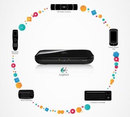 Google TV, cómo llegará a nuestra casa de la mano de Sony y Logitech