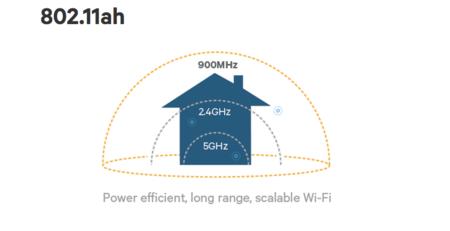Wifi 802 11ah