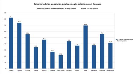 Pension Publica