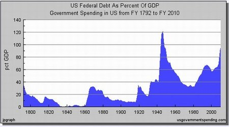 ¿Justifica la deuda de EE.UU. tanto miedo de los mercados?
