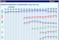 España: la mensajería instantánea supera al email por primera vez y el P2P cae en picado (EGM)