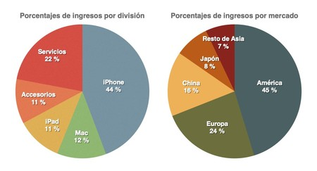 Sectores Apple