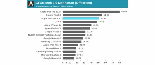 Benchmark Ipad Pro