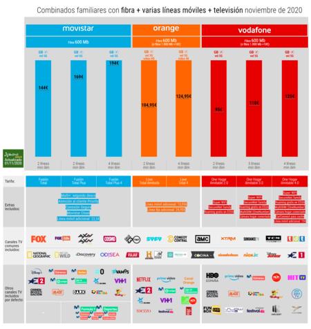Combinados Familiares Con Fibra Varias Lineas Moviles Television En Noviembre De 2020