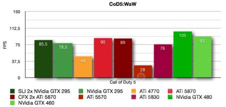 nvidia-gtx-460-cod5.png