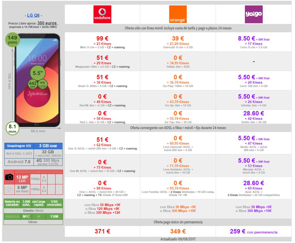 Comparativa Precios Lg™ Q6 Con Pago A Plazos Orange Vodafone Y Yoigo