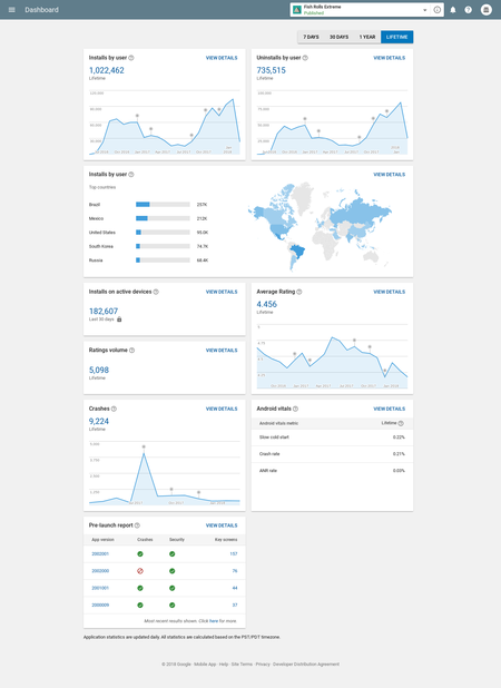 Dashboard Estadisticas