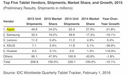 Idc Tablet Sales 2015