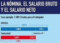 Costes salariales: que cada trabajador pague los suyos