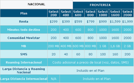 Movistar Planes Select