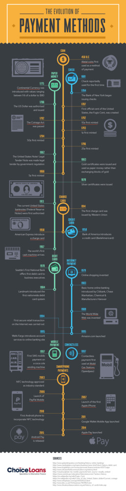Infographic The Payment