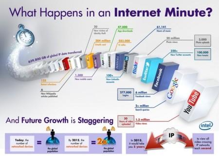 ¿Qué sucede en Internet cada minuto?