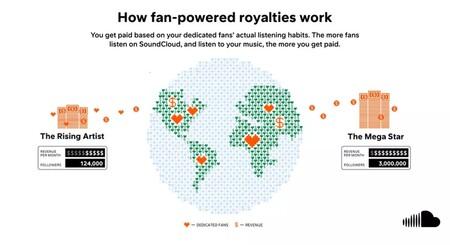"""Spotify paga cacahuetes a los artistas. Ahora SoundCloud contraataca con el modelo """"royalties de fan"""""""