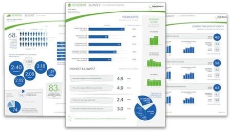 Panorama Education aplica la gestión y el análisis de los datos para mejorar la educación en las escuelas