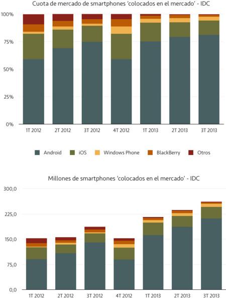 IDC mercado smartphones