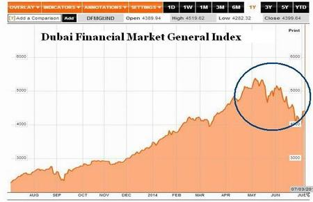 ¿Ha estallado la nueva burbuja inmobiliaria en Dubai?