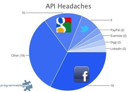 La API de Facebook es la que más quebraderos de cabeza provoca a los desarrolladores