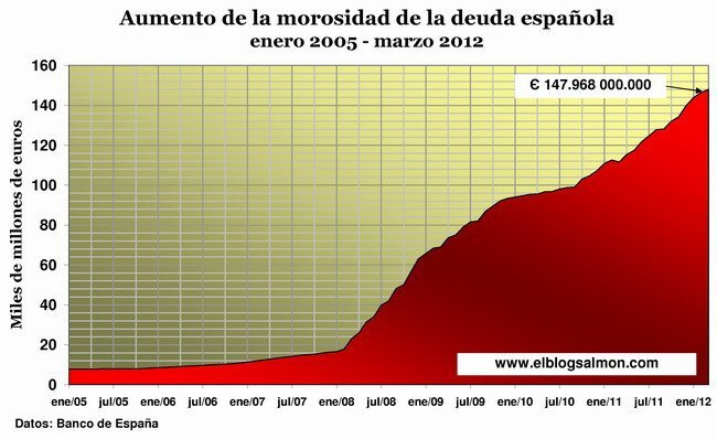 Morosidad de la banca española enero 2005 - marzo 2012