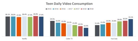 Consumo Video Jovenes