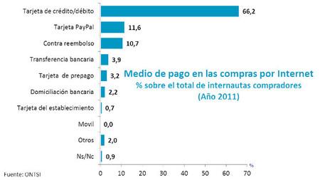 Medios de pago más utilizados en Internet