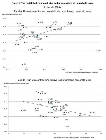 OCDE: Altos impuestos no necesariamente redistribuyen