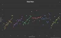 Graph TV, así evolucionan las notas de las series de televisión