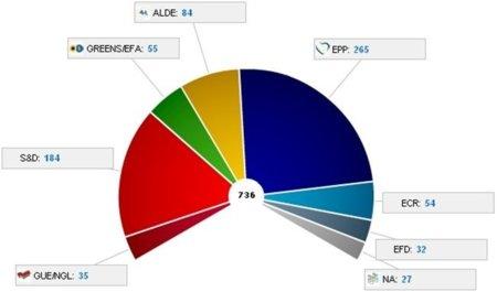 La izquierda y los liberales se unen para intentar frenar ACTA en el Parlamento Europeo