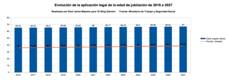 Edad Jubilacion Legal